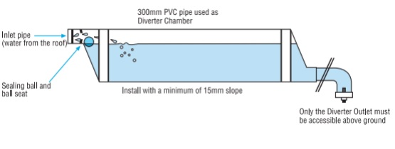 In-Ground Water Diverters