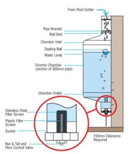 Post/Wall Water Diverters