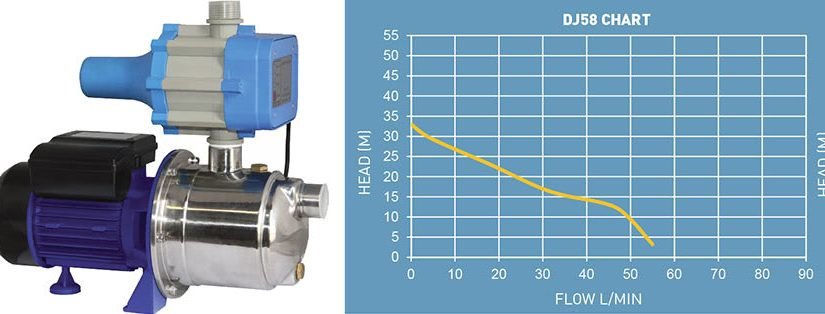Understanding Water Pump Rated, Maximum and Normal Flow Rates