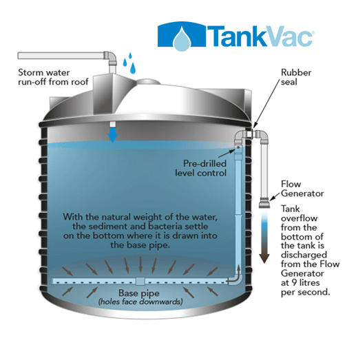 how to clean the inside of a plastic gas tank